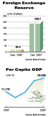 Decade After Crisis, Is Korea Ready for Fresh Take-Off?