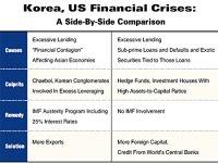 Korea, US Adopt Different Strategies in Solving Crisis