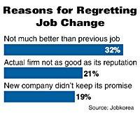 Most Job Hoppers Regret Move