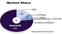 SDI Sets Global Trend