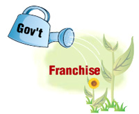 franchise new trend of running business Guide to buying a business, buying a franchise, due diligence checklist for buying a business running a business trend analysis for business improvement all topics protecting your business.