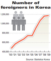 korean immigration Although immigration to south korea is low due to strict immigration policies, it is on the rise as of 2016, foreign residents accounted for 34% of the total population most immigrants are not eligible for citizenship or even permanent residency, unless they are married to a south korean citizen or have invested more than $5.