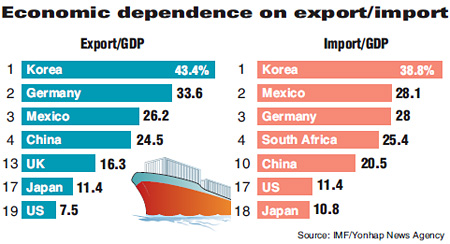Korea most dependent on trade in OECD