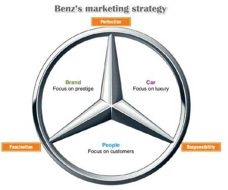 marketing mix elements of mercedes benz