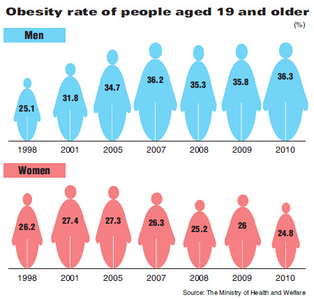 obesity rate What are the mortality rates of various obesity levels how long are you expected to die by from being obese.