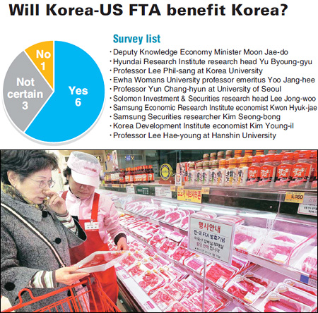 Experts Optimistic About Korus Fta