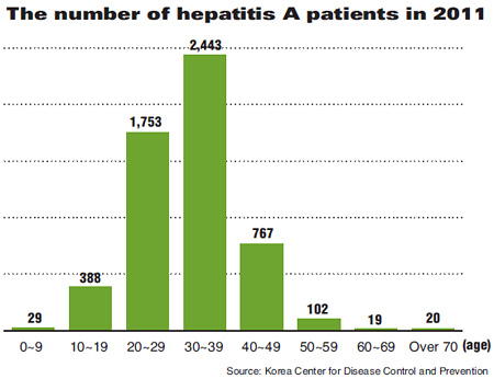 Hepatitis A Prevalent Among Young Adults