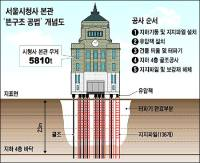 [HS] 5,810-ton City Hall building buttressed by 136 piles in remodeling