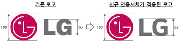 The right one is a new LG corporate logo Courtesy of LG Corp.