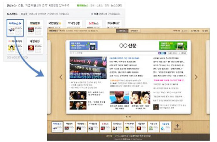 Unlike the design of its old news box on its start page, which randomly published the headlines of its news partners, Naver's News Stand allows users to customize the media outlets appearing in their news feed.                                                                                                                         / Korea Times