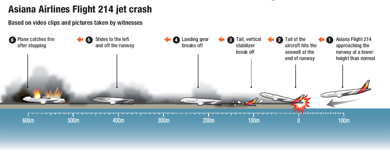 An Asiana Airlines Boeing 777 on the runway at San Francisco International Airport after crash landing, Saturday. The jet's belly was surrounded by firefighters. / AFP-Yonhapclick