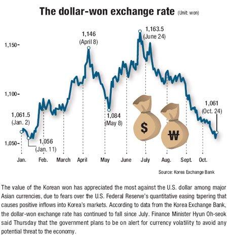 The Dollar Won Exchange Rate