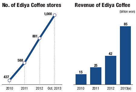 Ediya Coffee CEO Moon Chang-ki