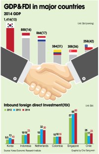 GDP&FDI in major countries