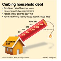 Curbing household debt