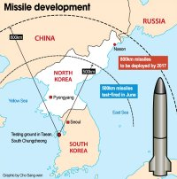 Missile development