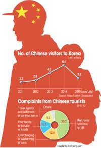 No. of Chinese visitors to Korea