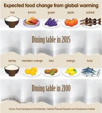 Expected food change from global warming