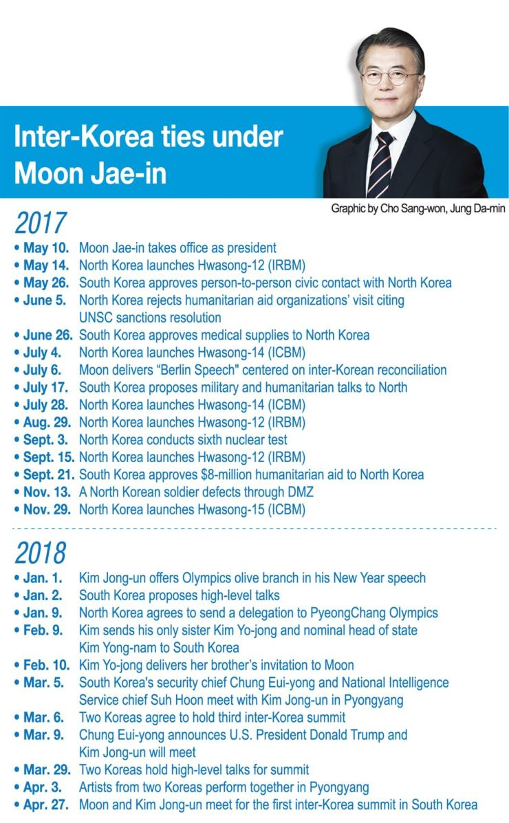 The timeline shows how inter-Korean ties have developed since President Moon Jae-in inaugurated. The historic summit between the leaders of the two Korea began at 10:15 a.m., Friday. Moon and his counterpart Kim Jong-un shook hands at the military demarcation line (MDL) before their meeting at Peace House.