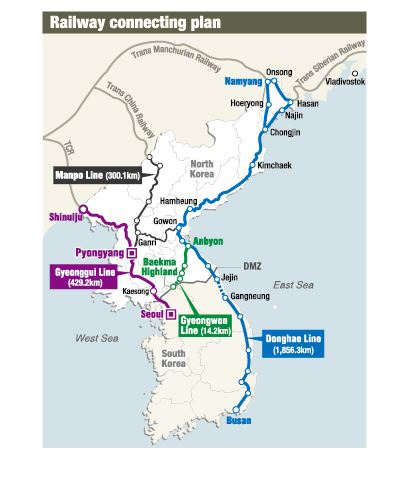 Connecting railways must for interKorean cooperation