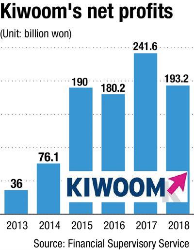 Kiwoom Securities CEO Lee Hyun