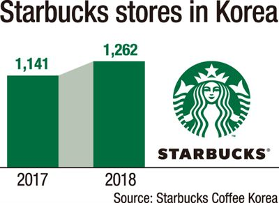 A Starbucks Coffee location / Korea Times file
