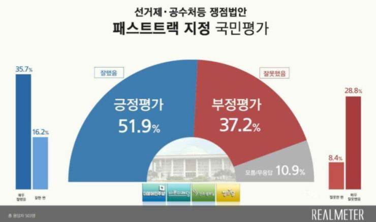 This infographic shows the results of a poll of 503 adults conducted by Realmeter on April 29, where 51.9 percent said they support the fast tracking of reform bills regarding electoral reform and establishing a new investigative body against corruption. Courtesy of Realmeter