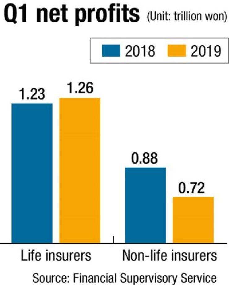 Non-life insurers suffer worsening profits in Q1