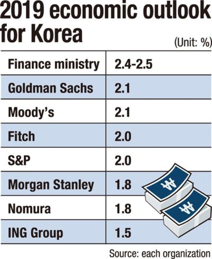Skepticism growing over Korean economy