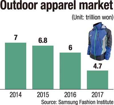 Models wearing outdoor apparel / Korea Times file