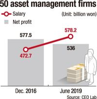 Asset management firms hit for paying hefty wages despite poor performance