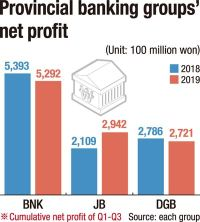 JB shines among provincial banking groups' earnings