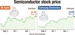 Semiconductor stocks surge on hopes for sales rebound