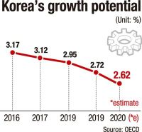 Korea's growth potential at bottom among OECD members