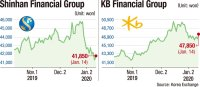 KB outperforms Shinhan in equity market