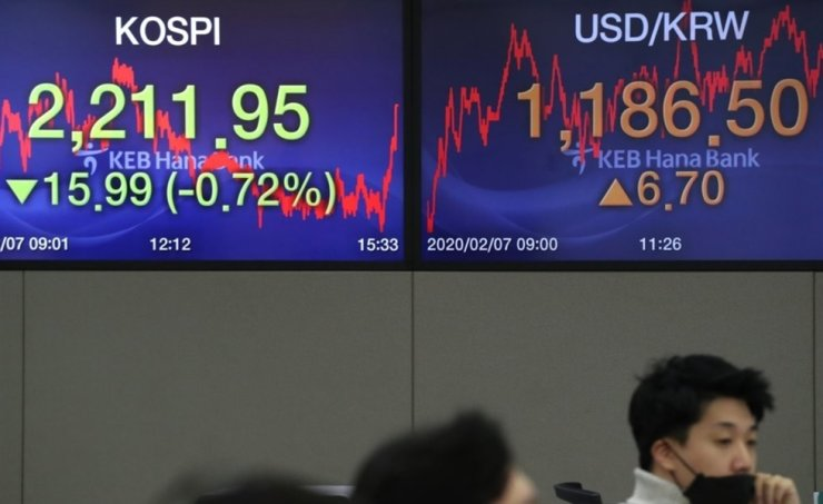 Dealers at Hana Bank in Seoul, Friday, when the benchmark KOSPI closed at 2211.95 points. Yonhap