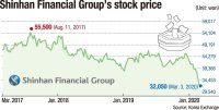 Shinhan stocks caught in tailspin amid scandal