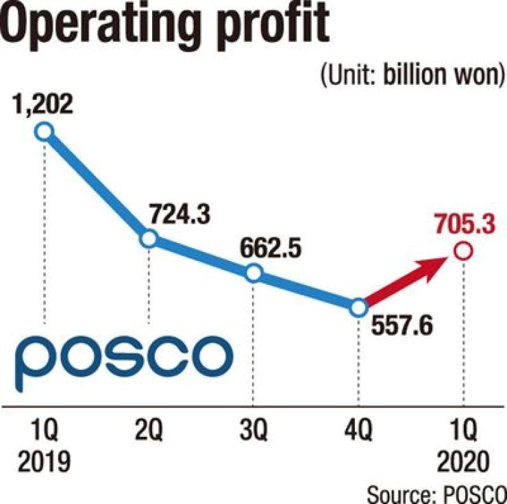 POSCO operating profit