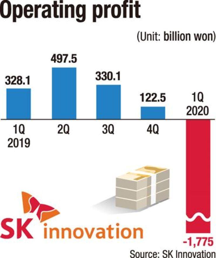 Figure SK Innovation