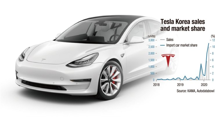 Tesla's Model 3 which was first introduced in August 2019./ Courtesy of Tesla