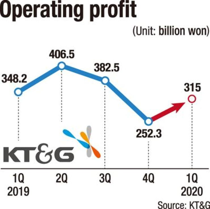 KT&G's operating profit