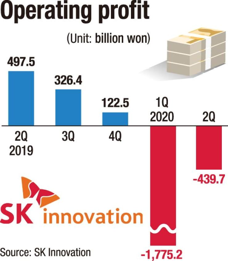 SK Innovation's operating profit