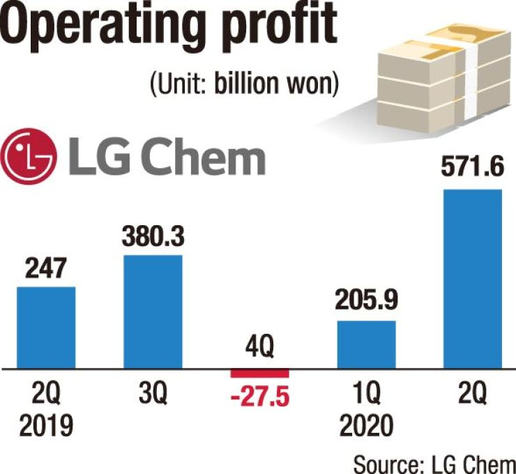 LG Chem's operating profit