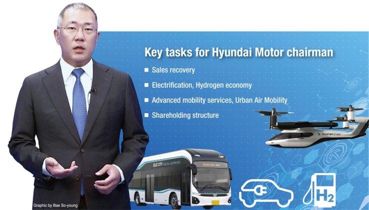 Key tasks for Hyundai Motor Group Chairman Chung Euisun