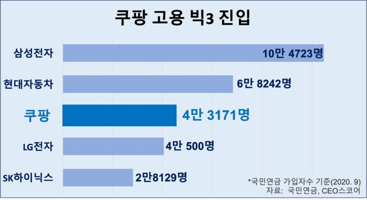 Coupang has risen in the ranks to have the third highest employee numbers. / Courtesy of Coupang