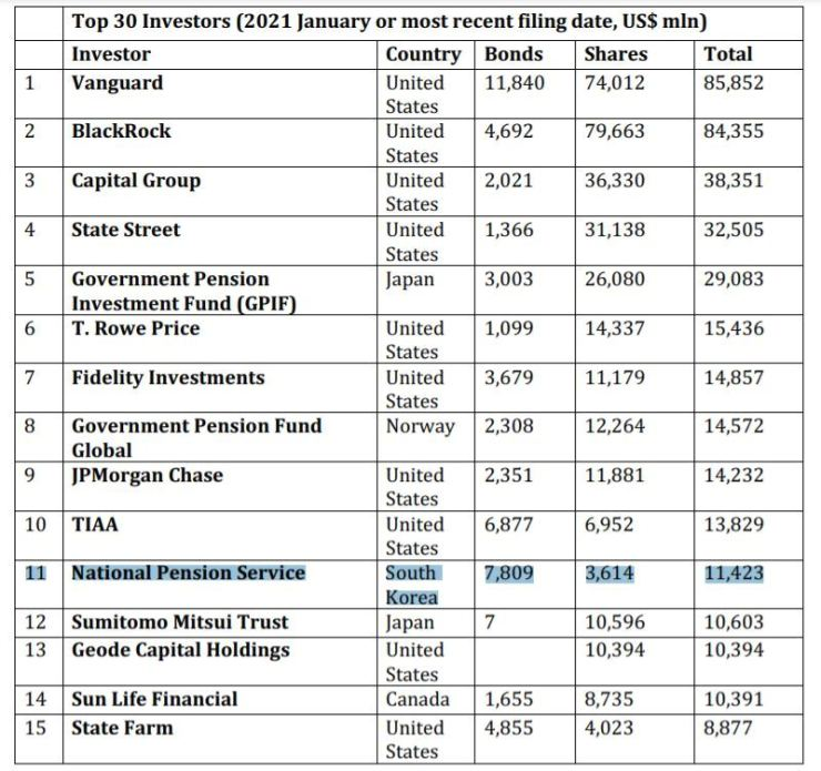 Top 15 investors in the coal industry / Courtesy of Urgewald