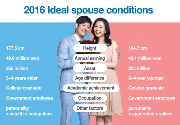 A new survey has listed the attributes of the ideal spouse. / Courtesy of Duo