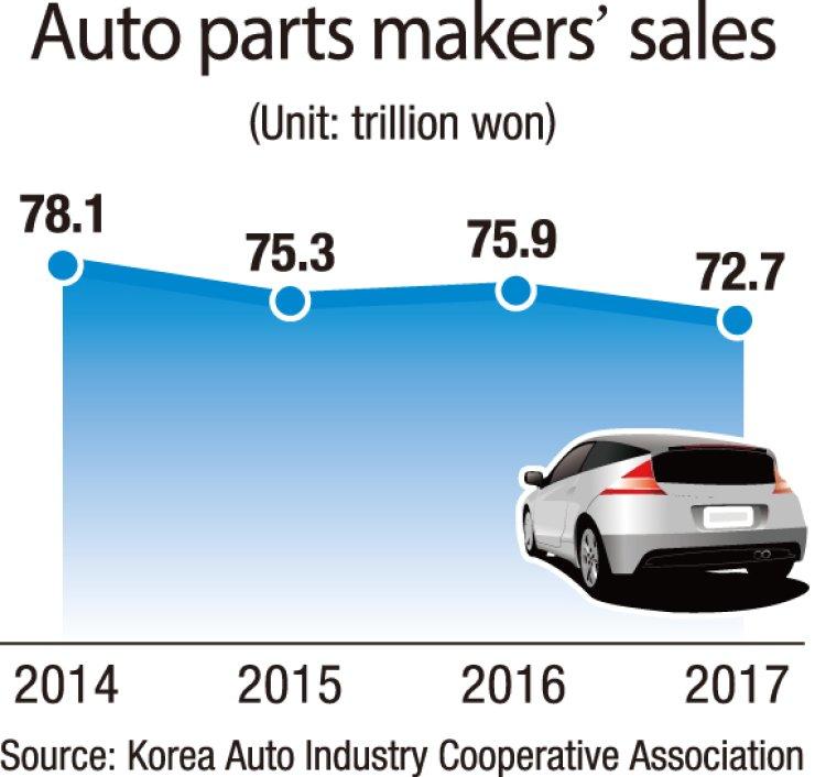 Us Tariffs To Devastate Auto Parts Makers