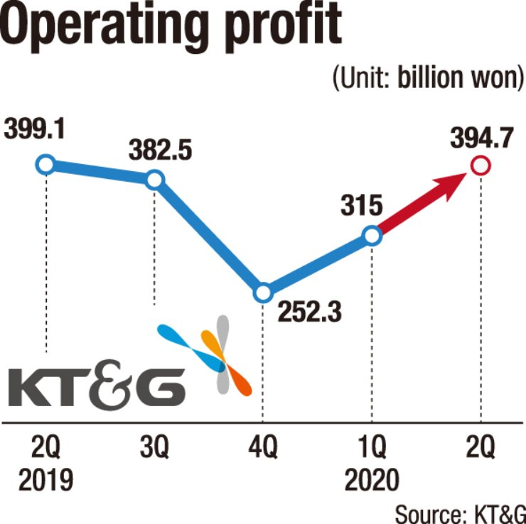 KT&G operating profit
