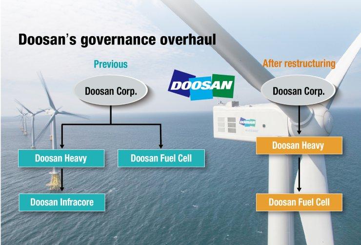 Doosan Group's governance overhaul